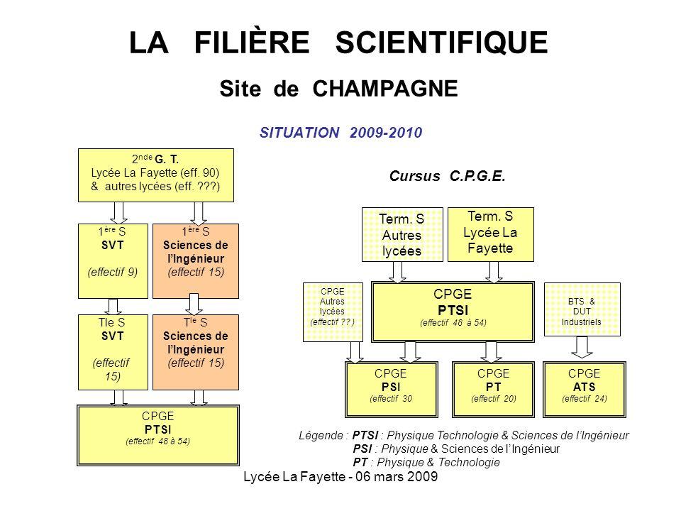 LA FILIÈRE SCIENTIFIQUE Site de CHAMPAGNE