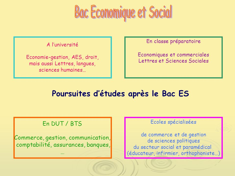 L orientation apr s la seconde ppt t l charger for Etude de cuisine apres le bac