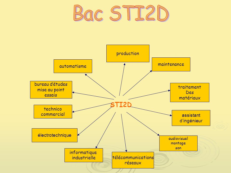 Bac STI2D STI2D production maintenance automatisme bureau d'études