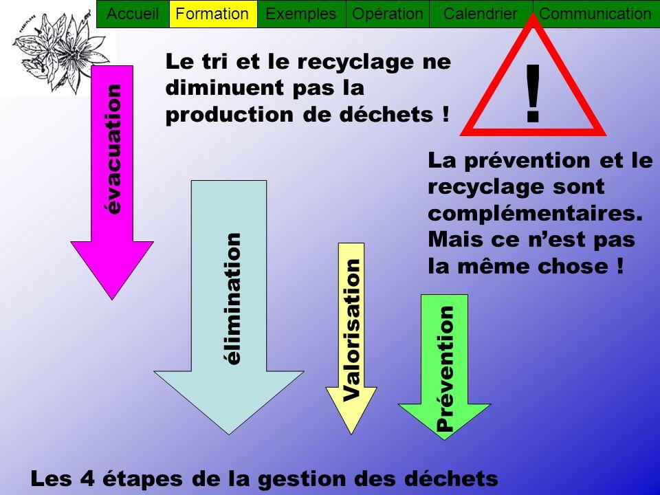! Le tri et le recyclage ne diminuent pas la production de déchets !