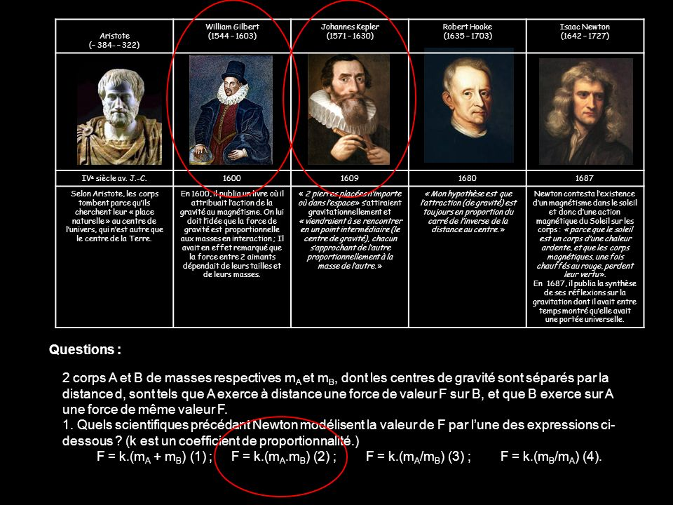 Aristote (– 384- – 322) William Gilbert. (1544 – 1603) Johannes Kepler. (1571 – 1630) Robert Hooke.