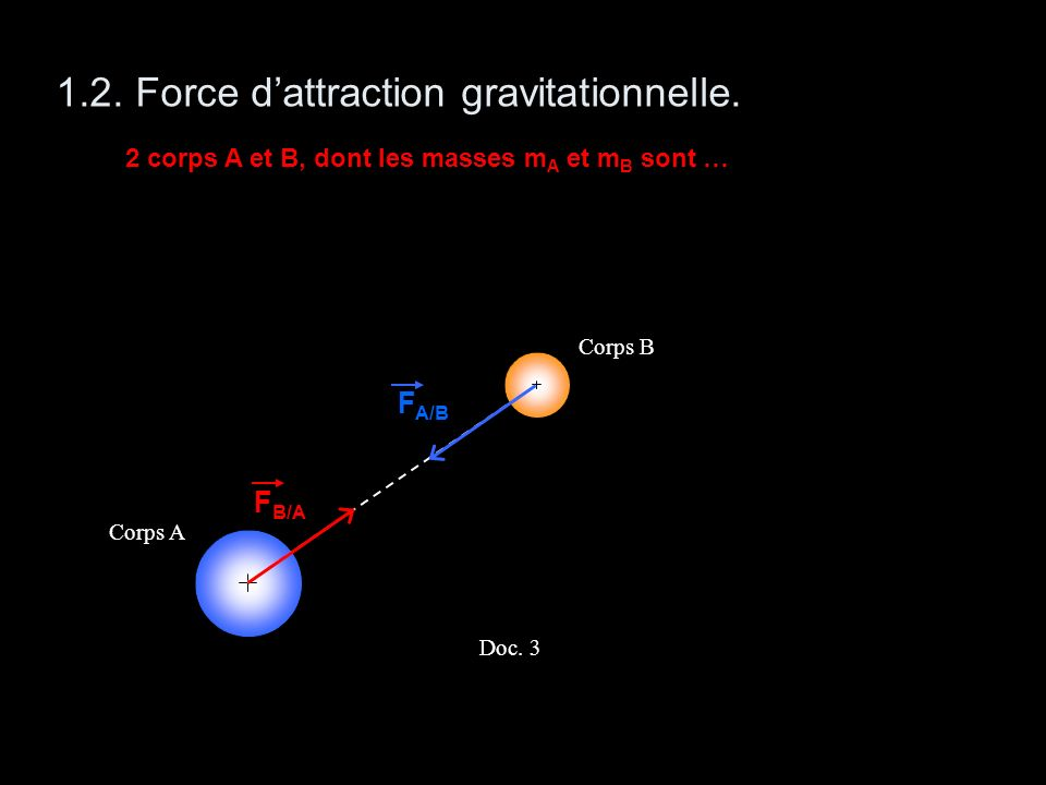 1.2. Force d'attraction gravitationnelle.