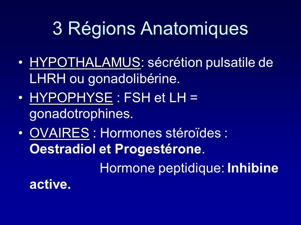 3 Régions Anatomiques HYPOTHALAMUS: sécrétion pulsatile de LHRH ou gonadolibérine. HYPOPHYSE : FSH et LH = gonadotrophines.
