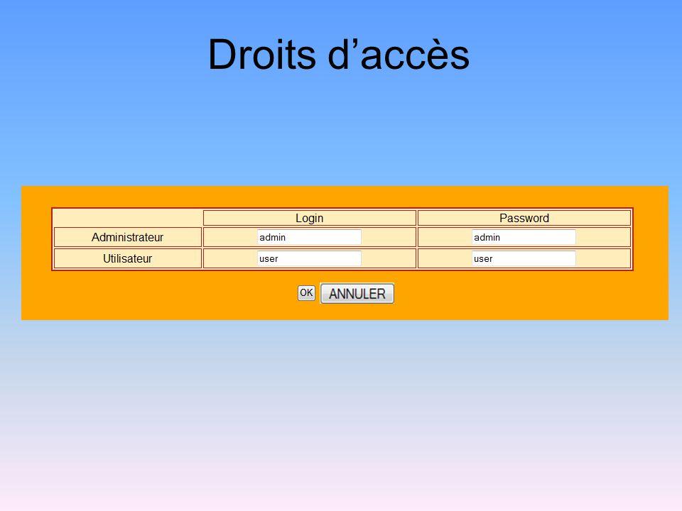 Droits d'accès