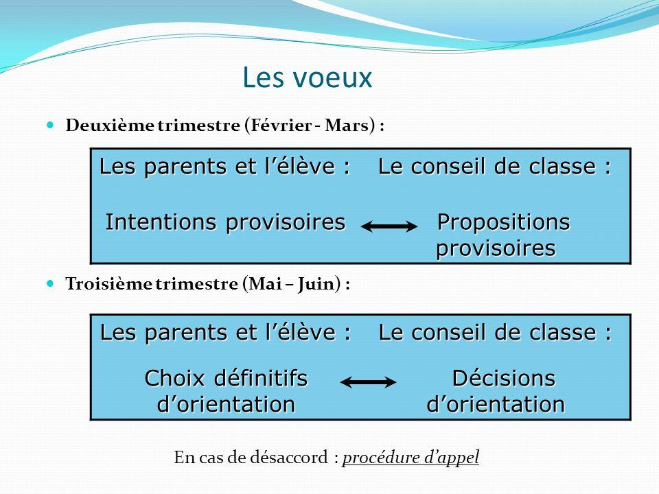 Les voeux Les parents et l'élève : Le conseil de classe :