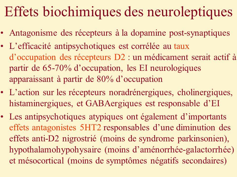 Effets biochimiques des neuroleptiques