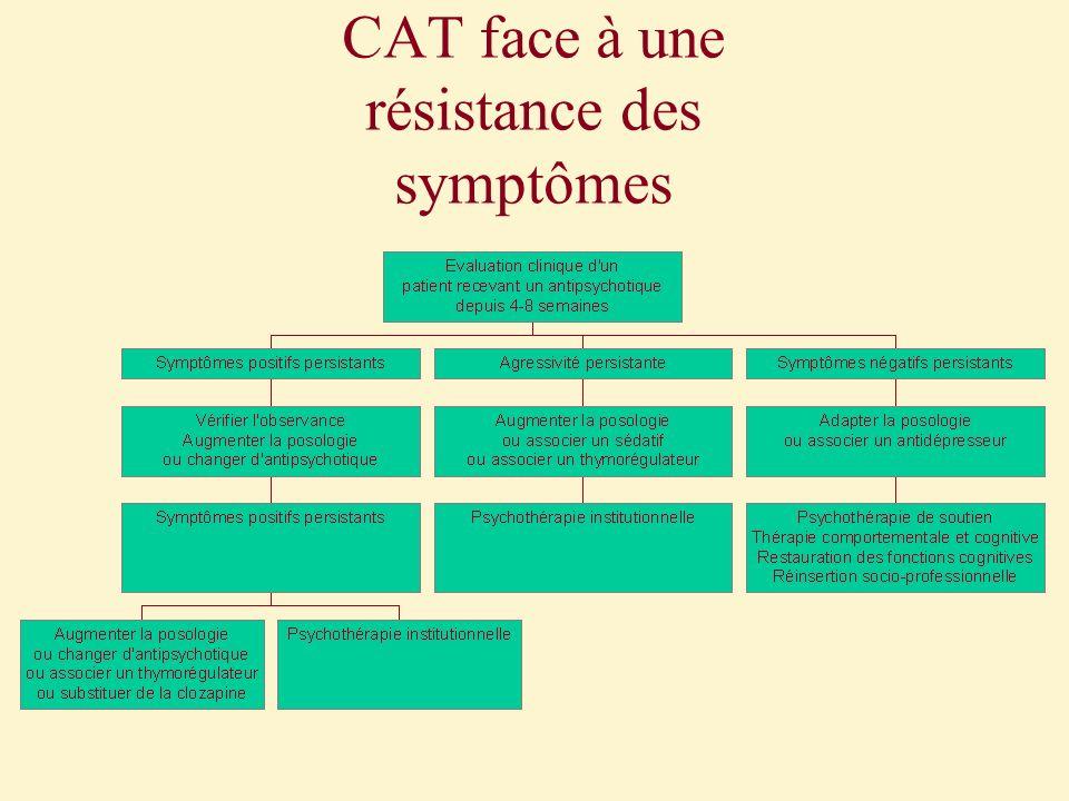 CAT face à une résistance des symptômes