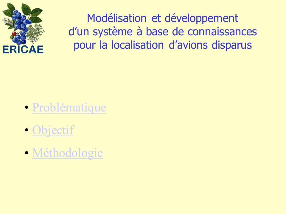 Problématique Objectif Méthodologie Modélisation et développement