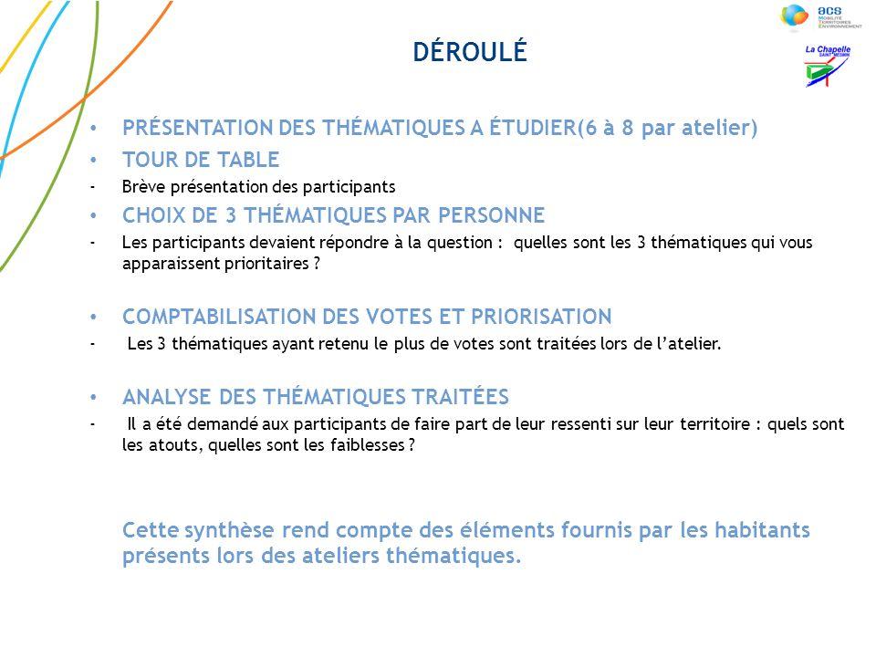DÉROULÉ PRÉSENTATION DES THÉMATIQUES A ÉTUDIER(6 à 8 par atelier)