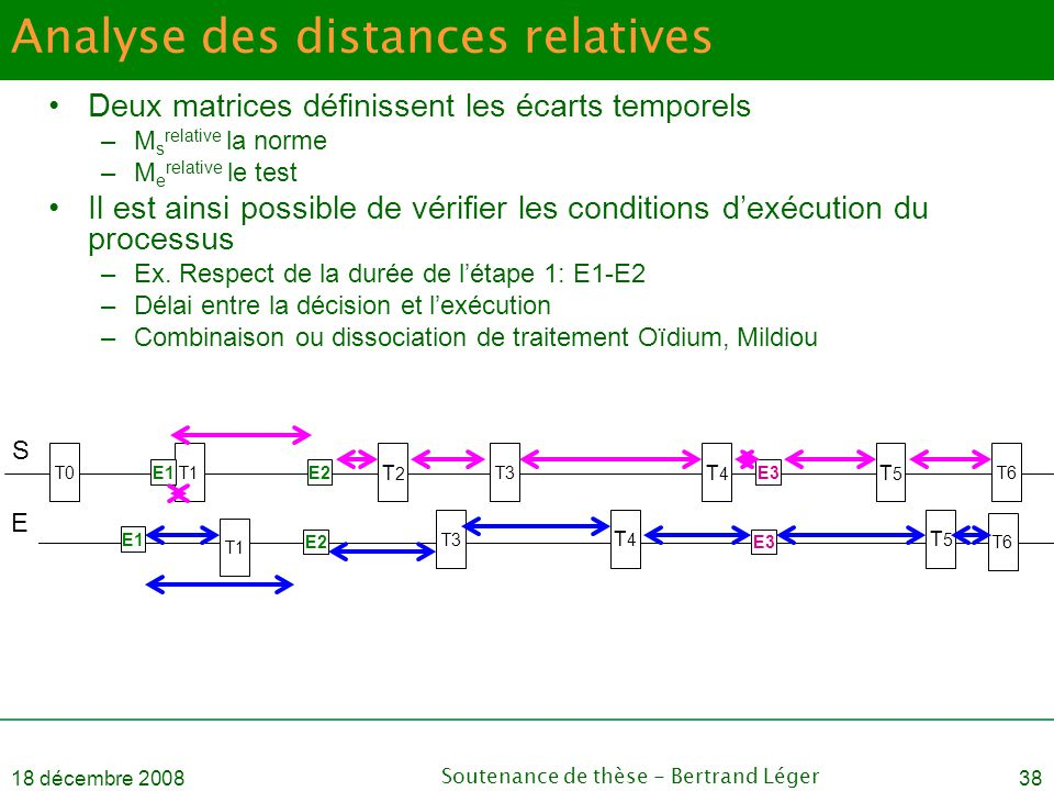 Analyse des distances relatives
