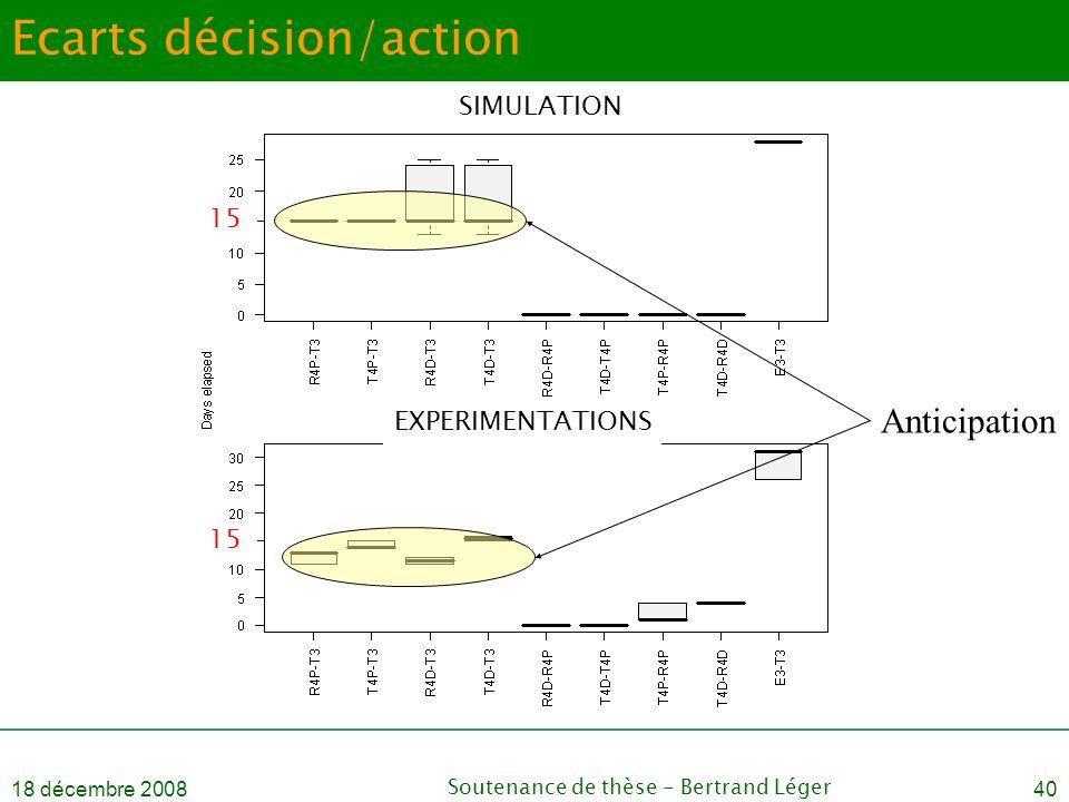 Ecarts décision/action