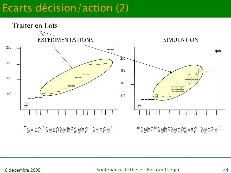 Ecarts décision/action (2)