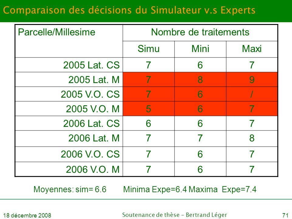 Comparaison des décisions du Simulateur v.s Experts