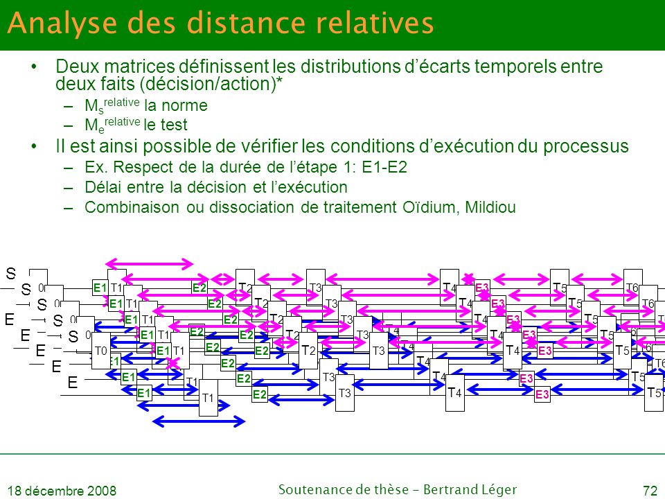 Analyse des distance relatives