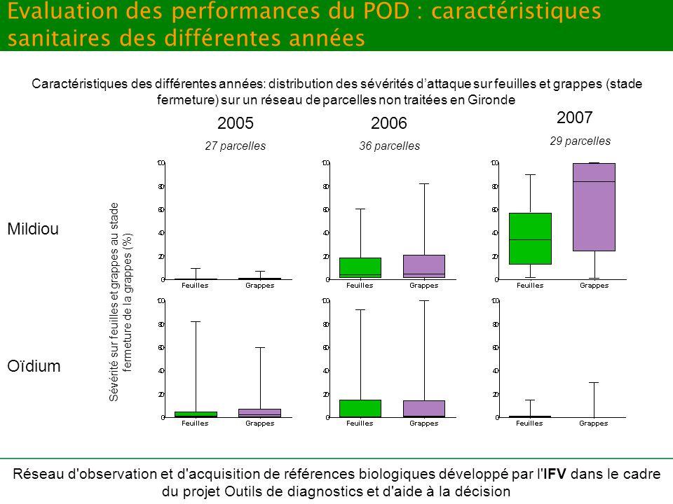 Evaluation des performances du POD : caractéristiques sanitaires des différentes années