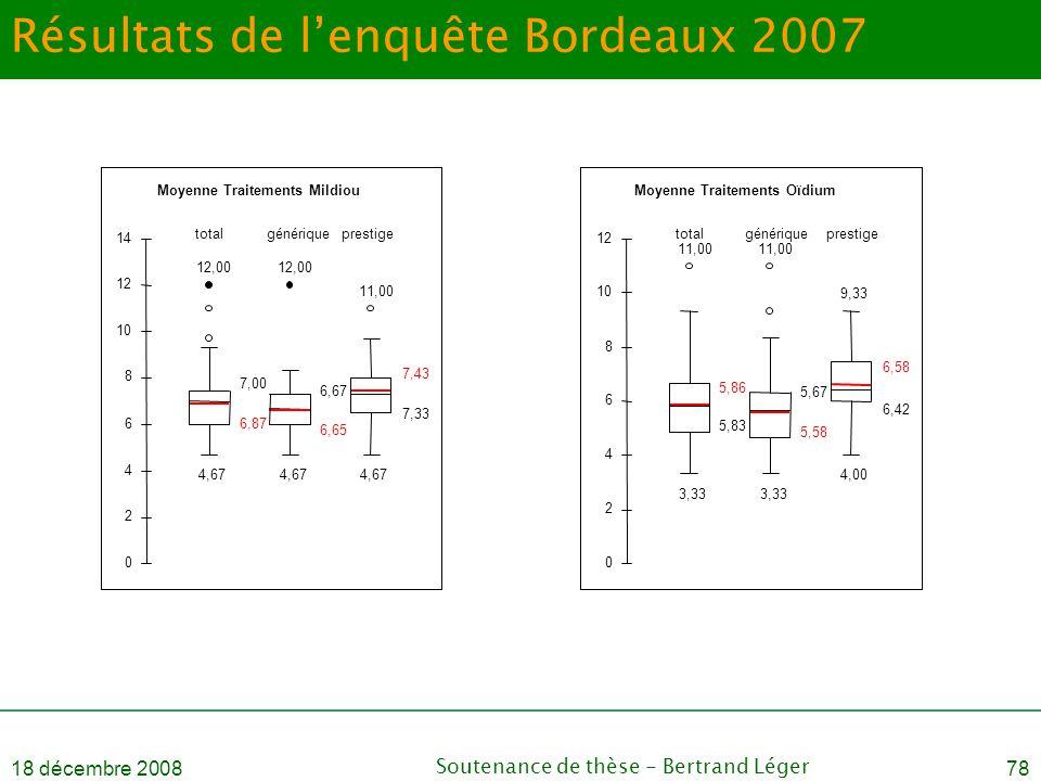 Résultats de l'enquête Bordeaux 2007