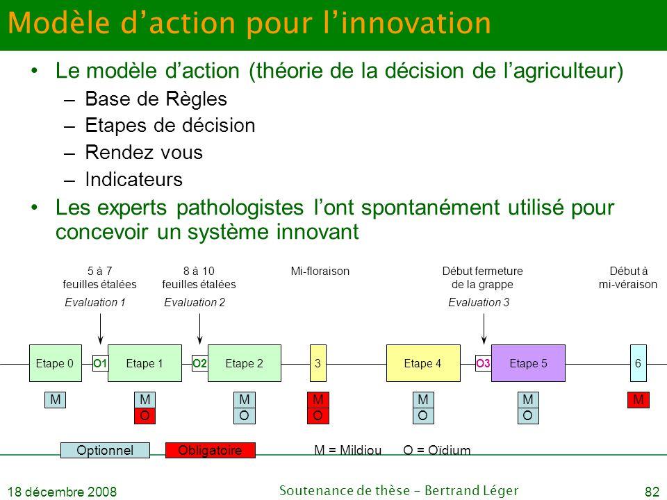 Modèle d'action pour l'innovation