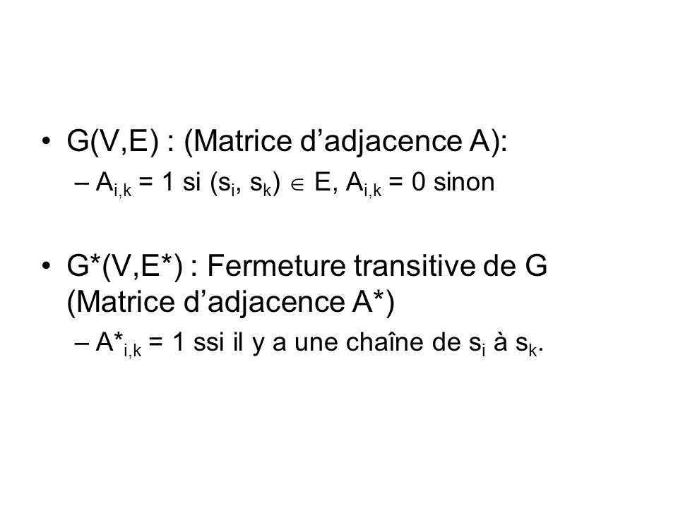 G(V,E) : (Matrice d'adjacence A):