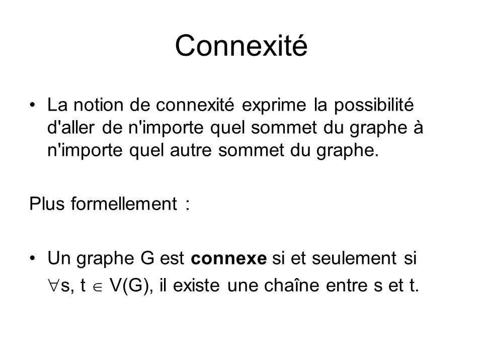 Connexité La notion de connexité exprime la possibilité d aller de n importe quel sommet du graphe à n importe quel autre sommet du graphe.
