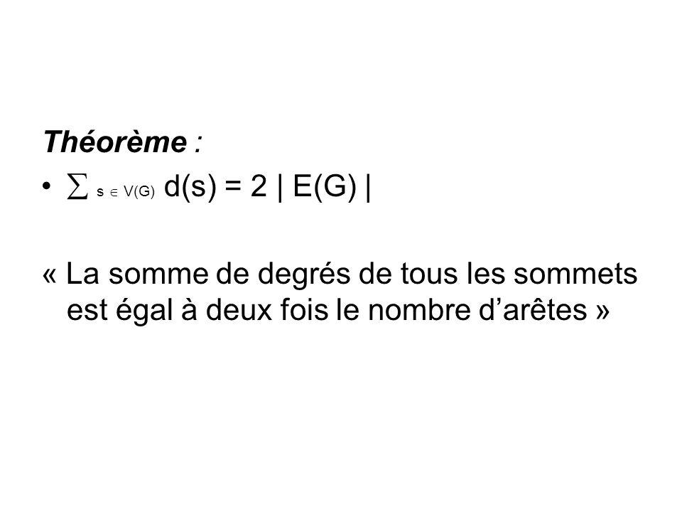 Théorème : s  V(G) d(s) = 2 | E(G) | « La somme de degrés de tous les sommets est égal à deux fois le nombre d'arêtes »