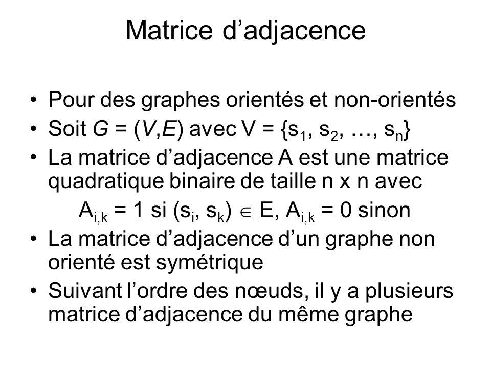 Matrice d'adjacence Pour des graphes orientés et non-orientés