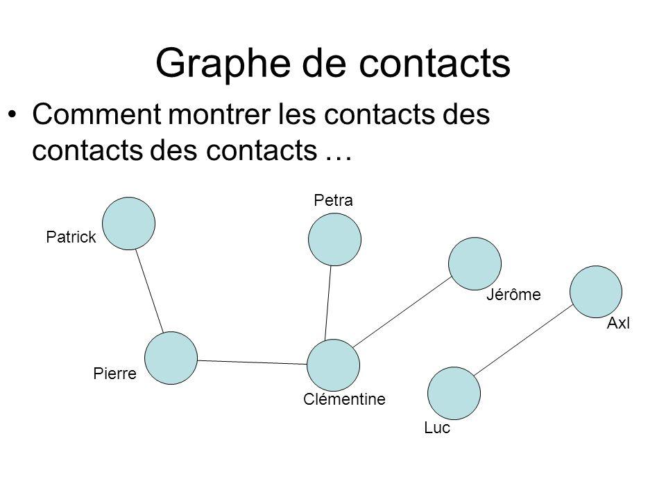Graphe de contactsComment montrer les contacts des contacts des contacts … Petra. Patrick. Jérôme. Axl.