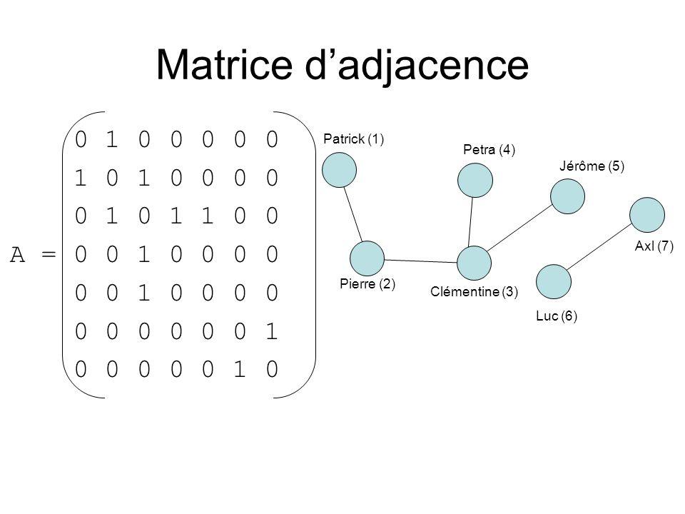 Matrice d'adjacence0 1 0 0 0 0 0. 1 0 1 0 0 0 0. 0 1 0 1 1 0 0. A = 0 0 1 0 0 0 0. 0 0 1 0 0 0 0. 0 0 0 0 0 0 1.