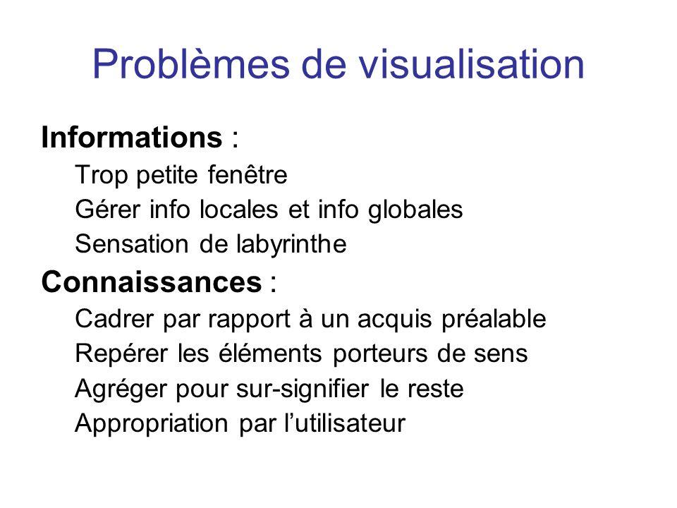 Problèmes de visualisation