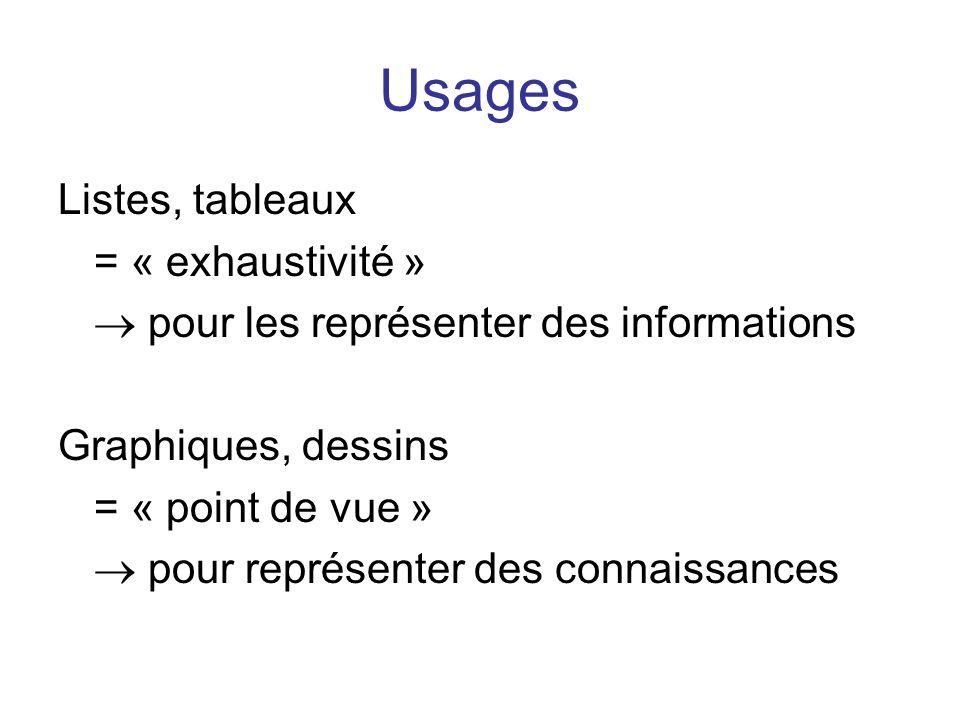 Usages Listes, tableaux = « exhaustivité »