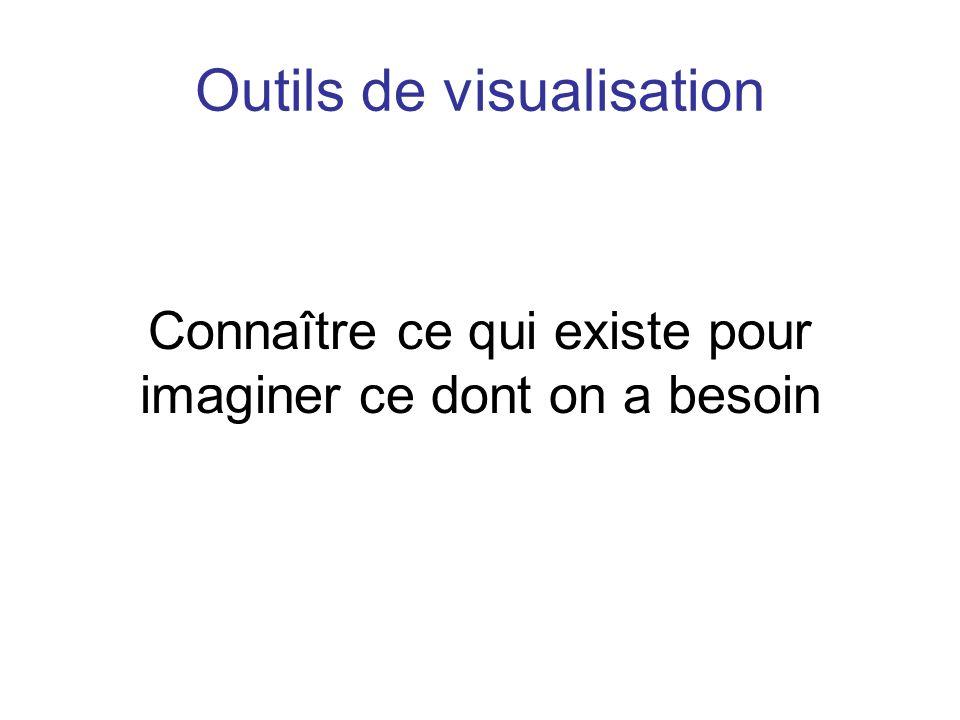 Outils de visualisation