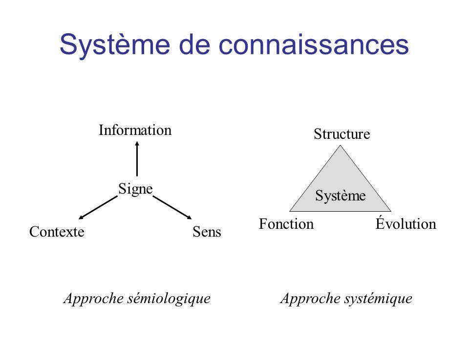 Système de connaissances