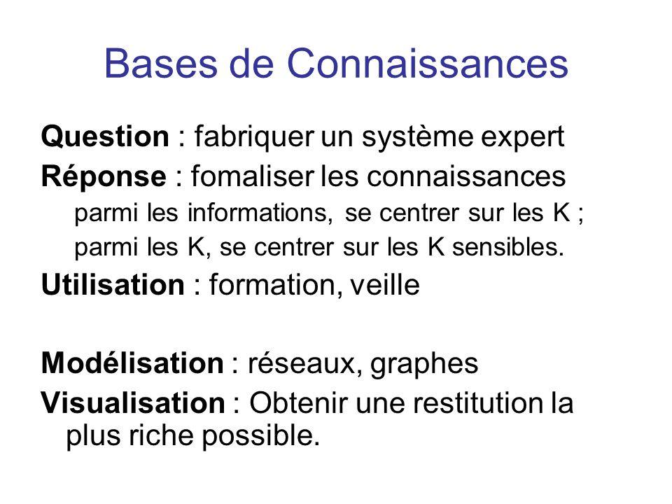 Bases de Connaissances