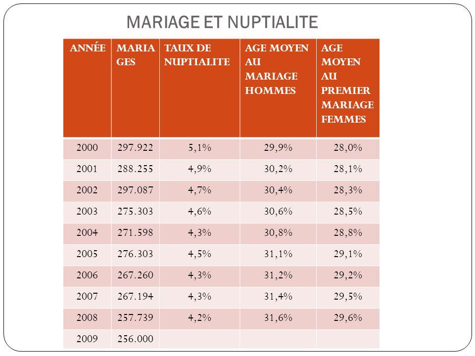 MARIAGE ET NUPTIALITE ANNÉE MARIAGES TAUX DE NUPTIALITE