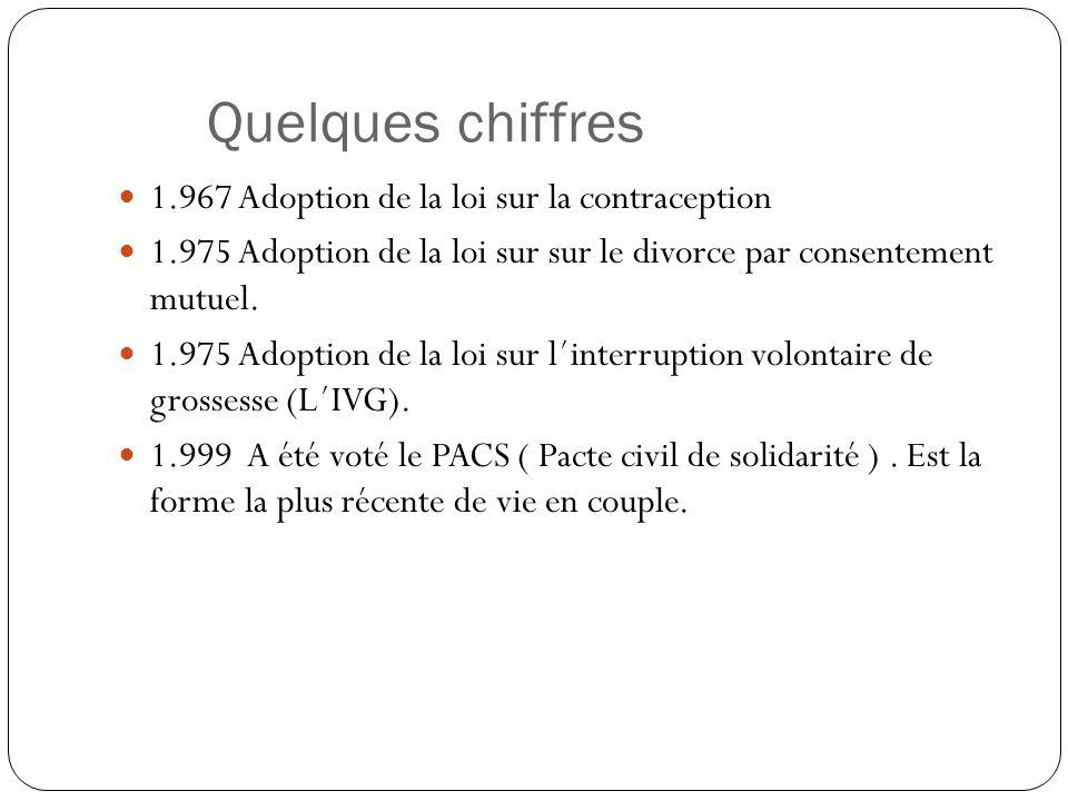 Quelques chiffres 1.967 Adoption de la loi sur la contraception