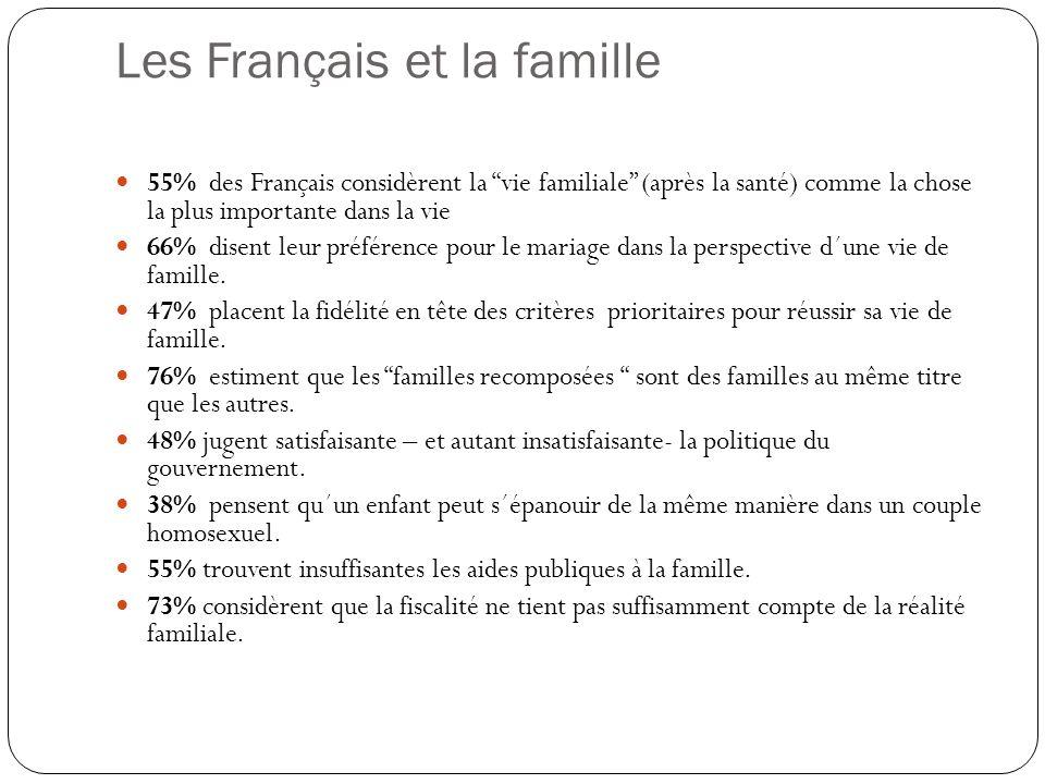 Les Français et la famille