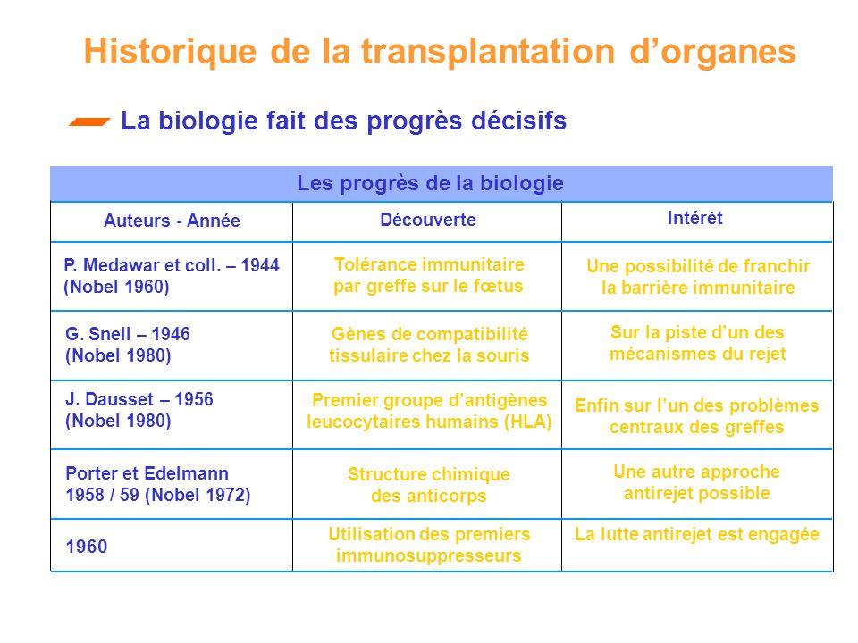 Historique de la transplantation d'organes