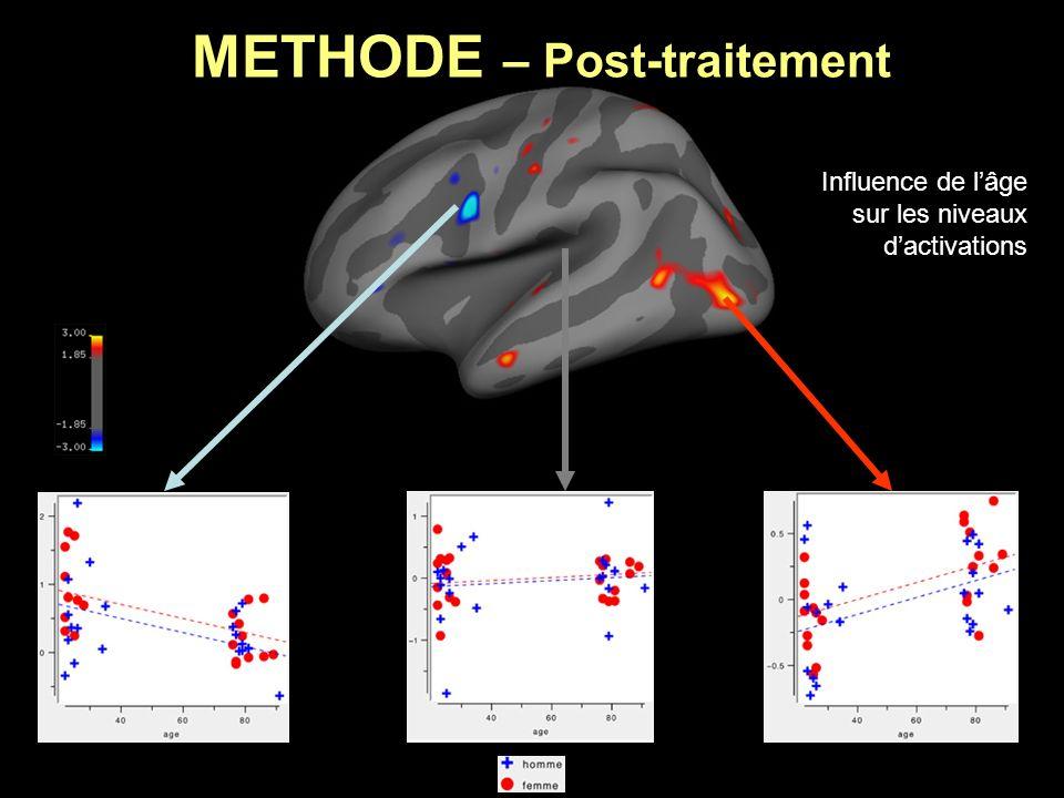 METHODE – Post-traitement