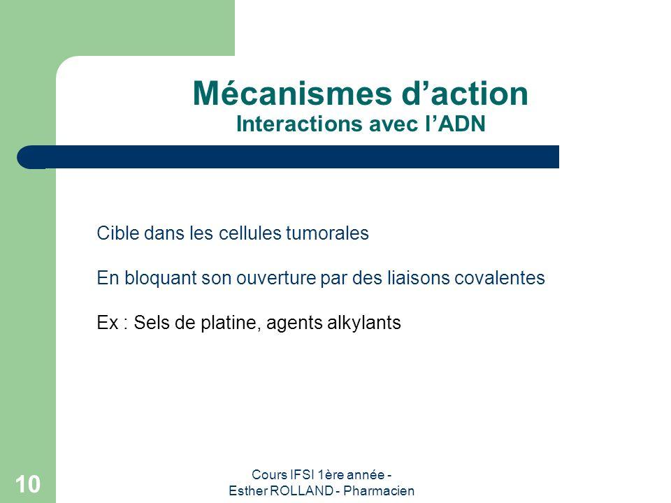 Mécanismes d'action Interactions avec l'ADN