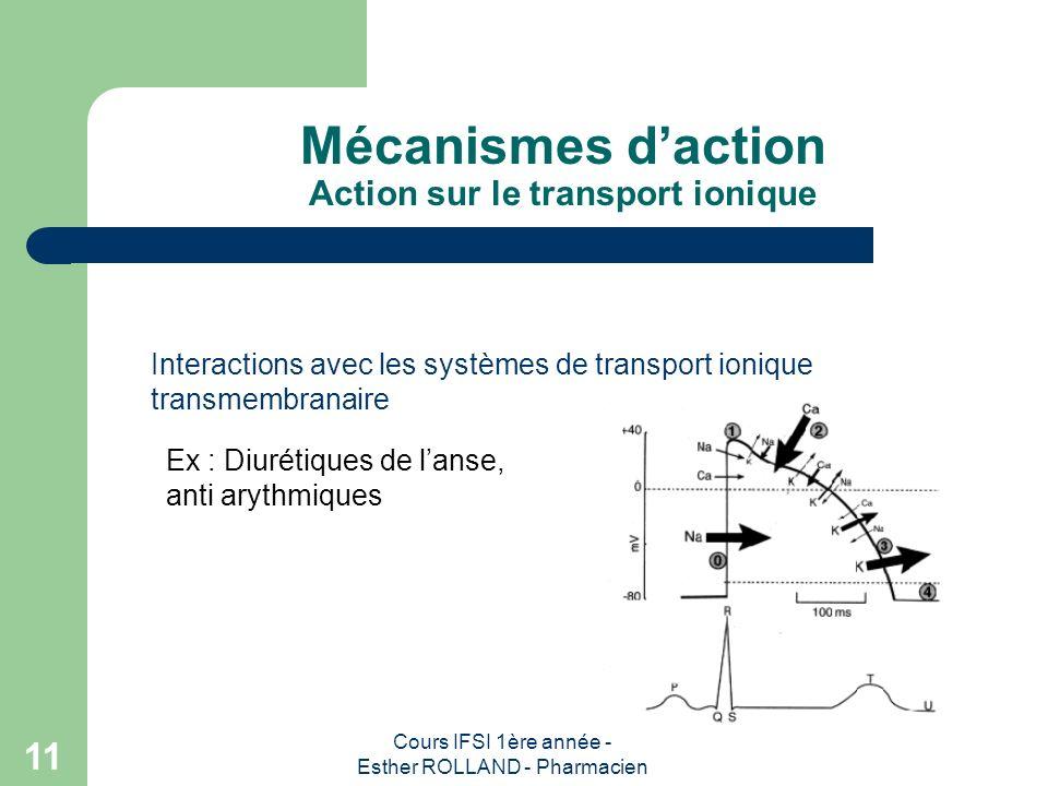 Mécanismes d'action Action sur le transport ionique