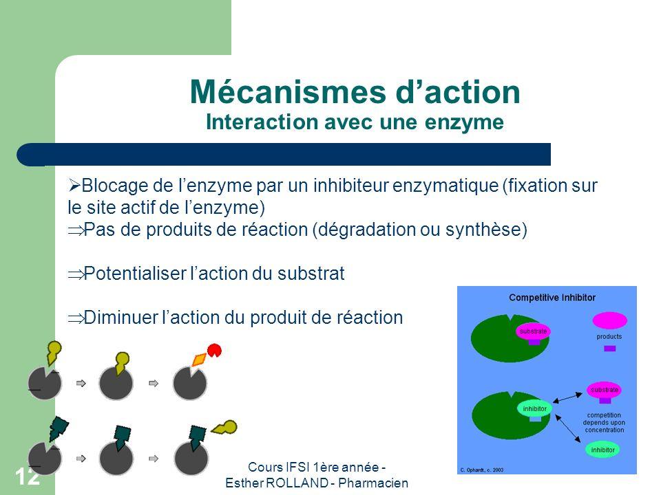 Mécanismes d'action Interaction avec une enzyme