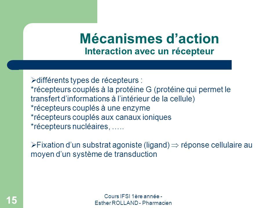 Mécanismes d'action Interaction avec un récepteur