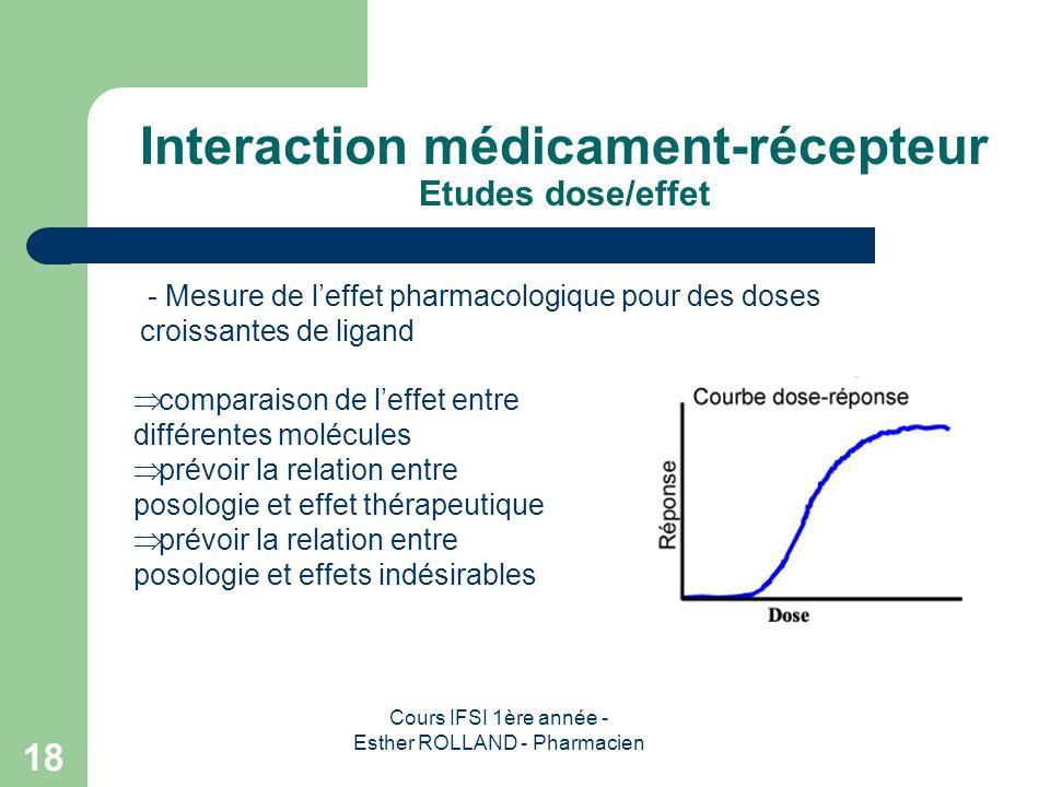 Interaction médicament-récepteur Etudes dose/effet