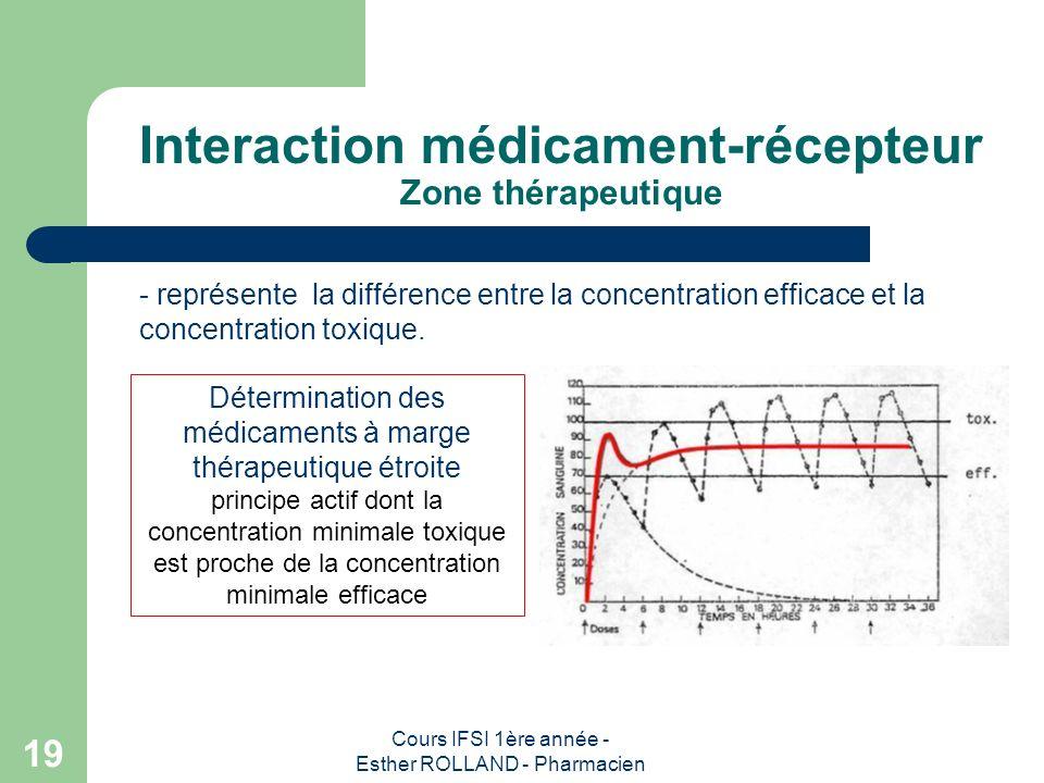 Interaction médicament-récepteur Zone thérapeutique