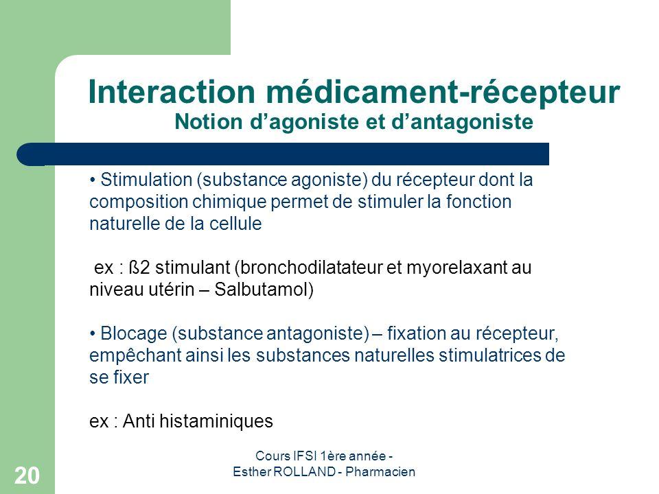 Interaction médicament-récepteur Notion d'agoniste et d'antagoniste