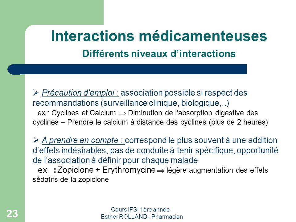 Interactions médicamenteuses Différents niveaux d'interactions