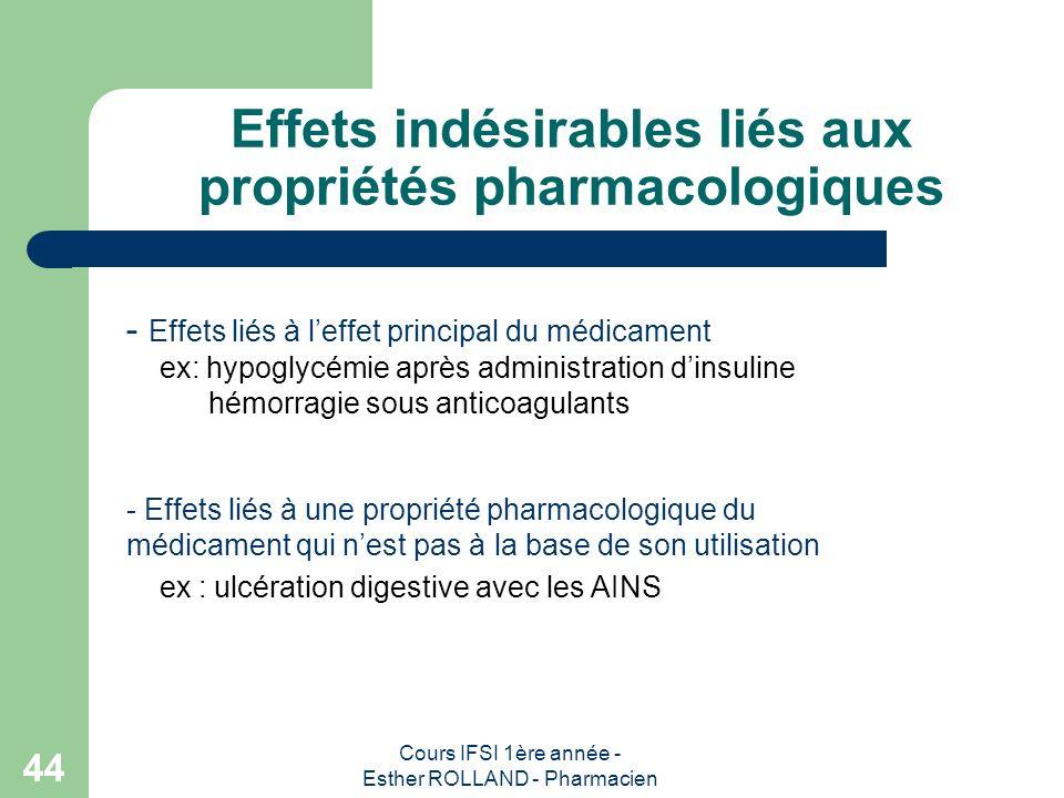 Effets indésirables liés aux propriétés pharmacologiques