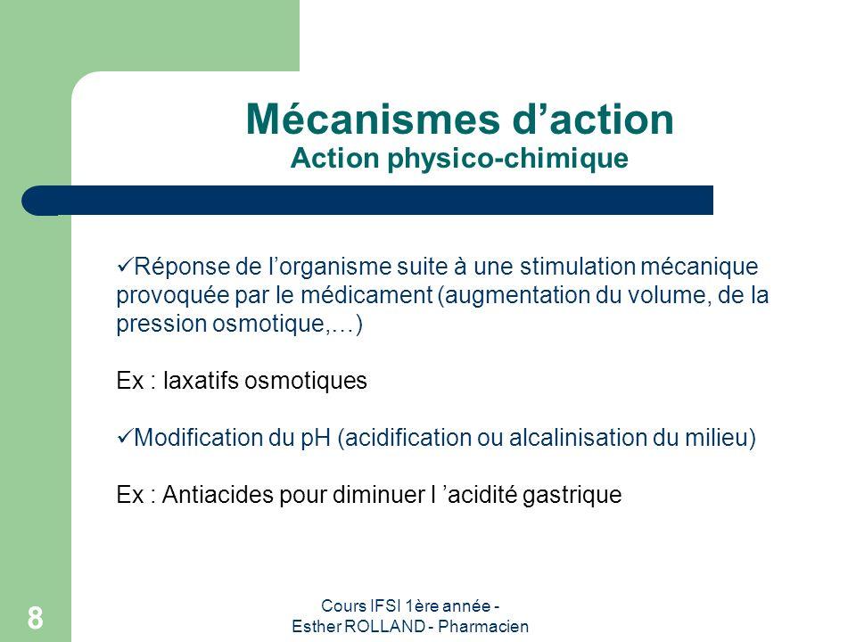 Mécanismes d'action Action physico-chimique