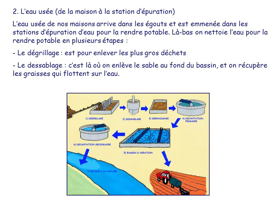 2. L'eau usée (de la maison à la station d'épuration)
