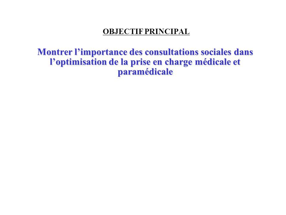 OBJECTIF PRINCIPAL Montrer l'importance des consultations sociales dans l'optimisation de la prise en charge médicale et paramédicale.