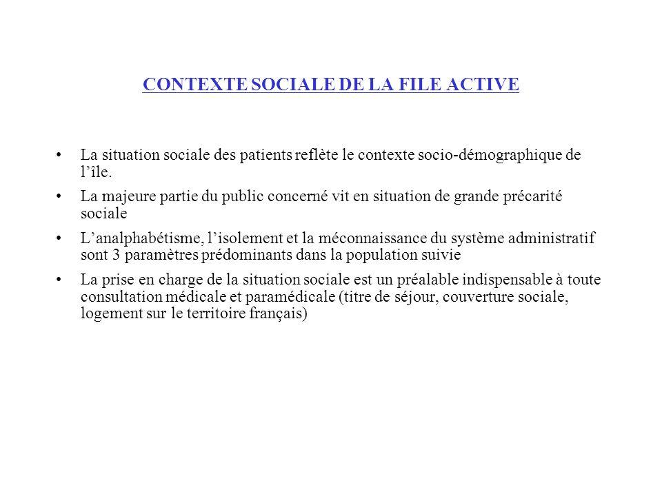 CONTEXTE SOCIALE DE LA FILE ACTIVE